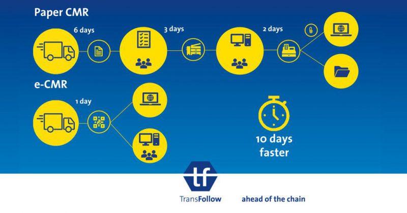 Digitalización de las empresas de transporte